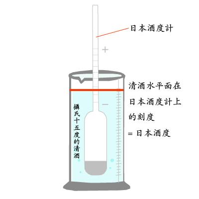日本酒度计